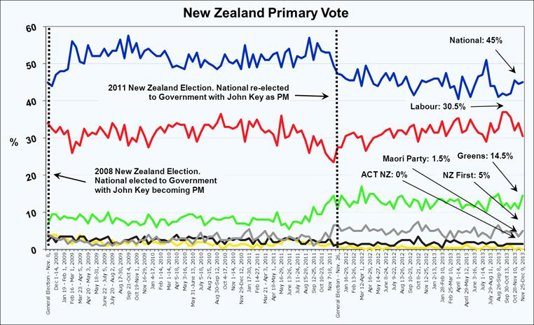Roy Morgan New Zealand Voting Intention - December 11, 2013
